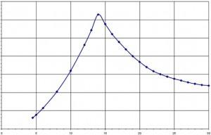 SW Thrust Curve